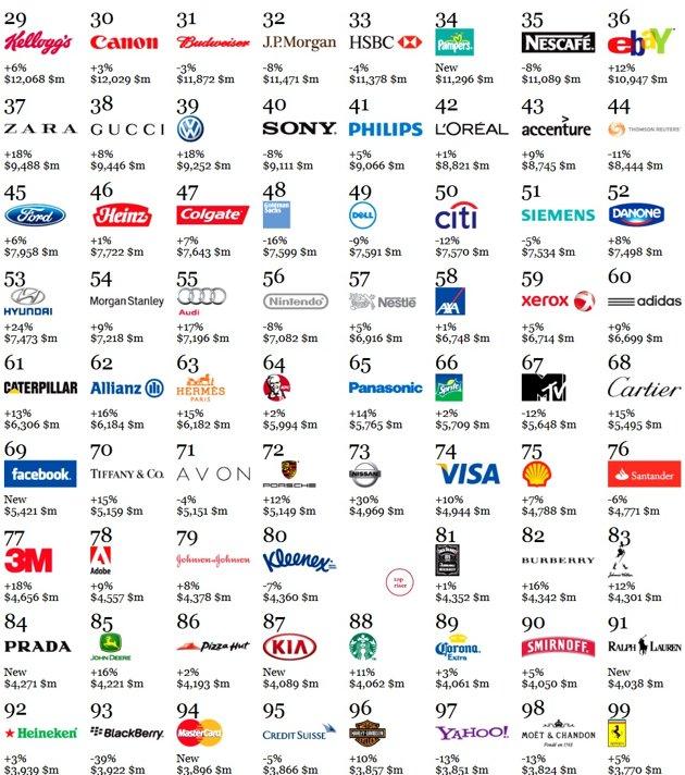 interbrand-global100-jpg_203332